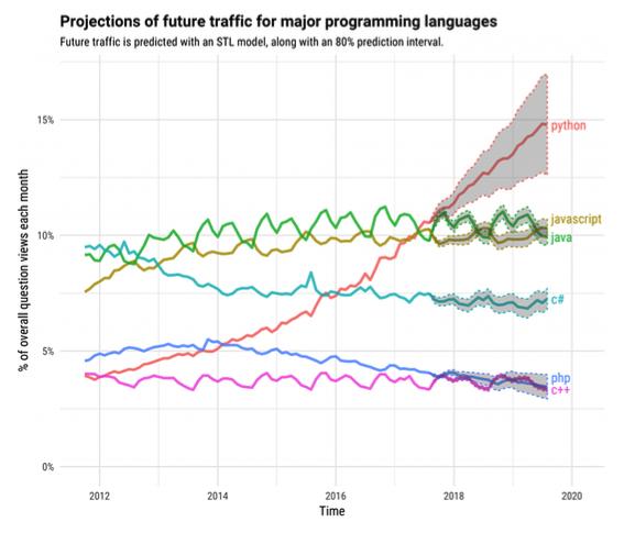 Uso de Python, evolución